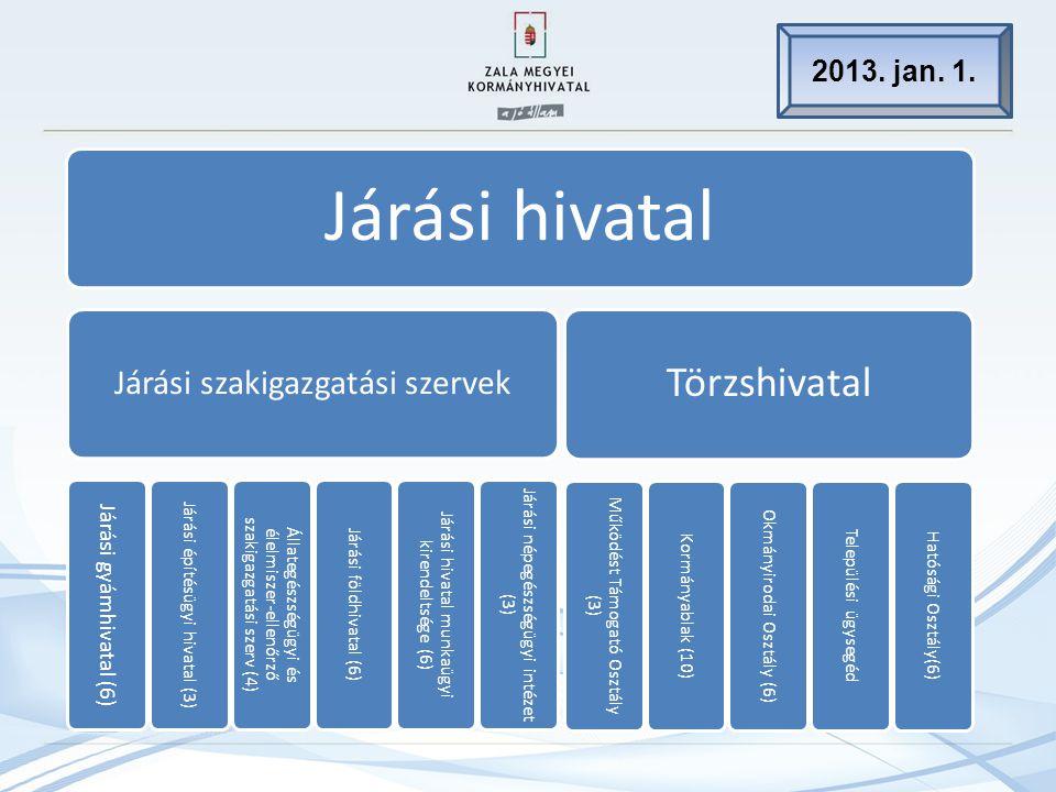 Járási hivatal Járási szakigazgatási szervek Járási gyámhivatal (6) Járási építésügyi hivatal (3) Állategészségügyi és élelmiszer-ellenőrző szakigazgatási szerv (4) Járási földhivatal (6) Járási hivatal munkaügyi kirendeltsége (6) Járási népegészségügyi intézet (3) Törzshivatal Működést Támogató Osztály (3) Kormányablak (10) Okmányirodai Osztály (6) Települési ügysegéd Hatósági Osztály(6) 2013.