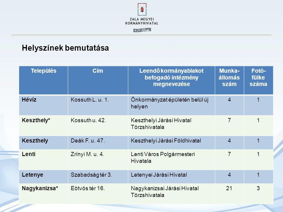 TelepülésCímLeendő kormányablakot befogadó intézmény megnevezése Munka- állomás szám Fotó- fülke száma HévízKossuth L.