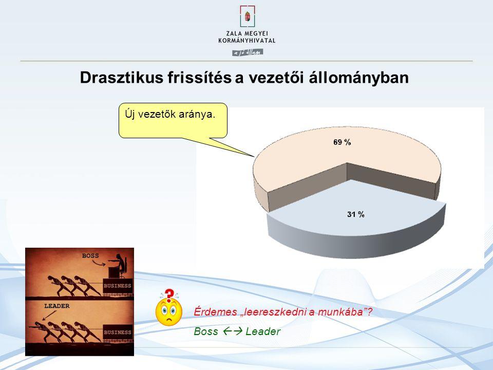 Drasztikus frissítés a vezetői állományban Új vezetők aránya.