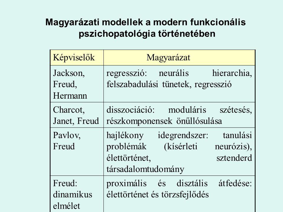 Képviselők Magyarázat Jackson, Freud, Hermann regresszió: neurális hierarchia, felszabadulási tünetek, regresszió Charcot, Janet, Freud disszociáció: