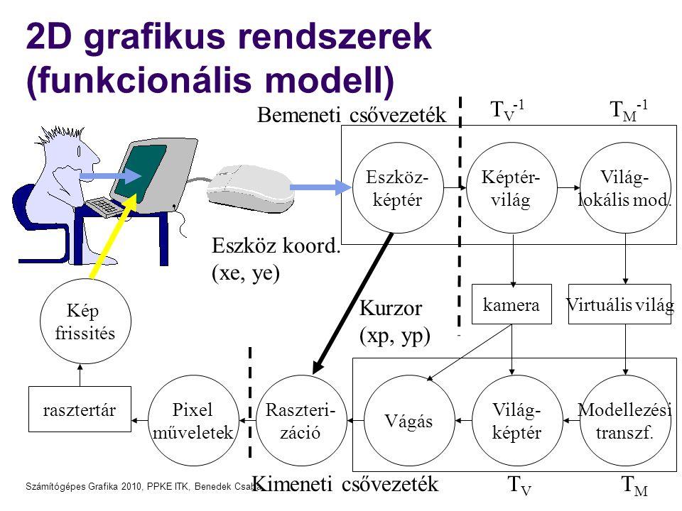 Számítógépes Grafika 2010, PPKE ITK, Benedek Csaba 2D grafikus rendszerek (funkcionális modell) Kép frissités rasztertár Pixel műveletek Raszteri- zác