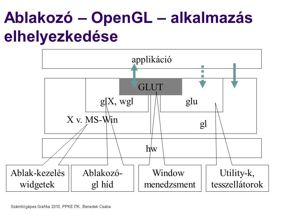 Számítógépes Grafika 2010, PPKE ITK, Benedek Csaba glX, wglglu Ablakozó – OpenGL – alkalmazás elhelyezkedése hw applikáció gl GLUT X v. MS-Win Ablak-k