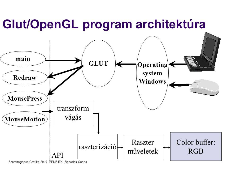 Számítógépes Grafika 2010, PPKE ITK, Benedek Csaba Glut/OpenGL program architektúra transzform vágás raszterizáció Raszter műveletek Color buffer: RGB