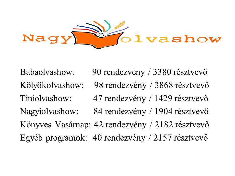 Babaolvashow: 90 rendezvény / 3380 résztvevő Kölyökolvashow: 98 rendezvény / 3868 résztvevő Tiniolvashow: 47 rendezvény / 1429 résztvevő Nagyiolvashow: 84 rendezvény / 1904 résztvevő Könyves Vasárnap: 42 rendezvény / 2182 résztvevő Egyéb programok: 40 rendezvény / 2157 résztvevő