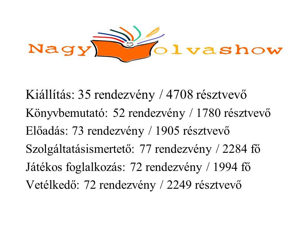 Kiállítás: 35 rendezvény / 4708 résztvevő Könyvbemutató: 52 rendezvény / 1780 résztvevő Előadás: 73 rendezvény / 1905 résztvevő Szolgáltatásismertető: 77 rendezvény / 2284 fő Játékos foglalkozás: 72 rendezvény / 1994 fő Vetélkedő: 72 rendezvény / 2249 résztvevő