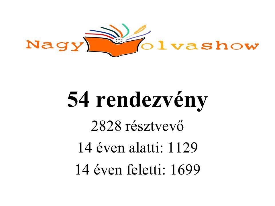 54 rendezvény 2828 résztvevő 14 éven alatti: 1129 14 éven feletti: 1699