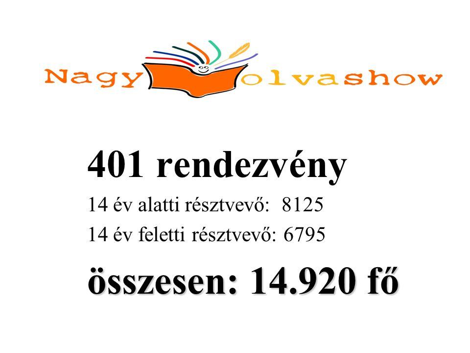 401 rendezvény 14 év alatti résztvevő: 8125 14 év feletti résztvevő: 6795 összesen: 14.920 fő