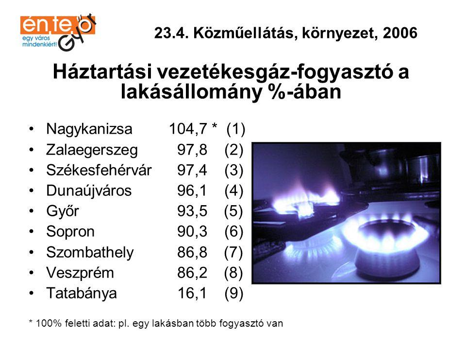 •Győr100,0 (1) •Sopron100,0 (1) •Nagykanizsa 99,0(2) •Dunaújváros 97,6 (3) •Veszprém 97,5 (4) •Tatabánya 96,8 (5) •Szombathely 96,3 (6) •Székesfehérvár 95,5 (7) •Zalaegerszeg 90,3 (8) 23.4.