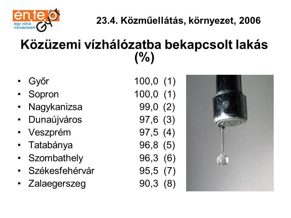 •Sopron 98,6 (1) •Győr 96,5 (2) •Szombathely 95,2 (3) •Veszprém 94,4 (4) •Dunaújváros 92,6 (5) •Székesfehérvár 90,9 (6) •Tatabánya 87,3 (7) •Nagykanizsa 86,3 (8) •Zalaegerszeg 74,6 (9) 23.4.