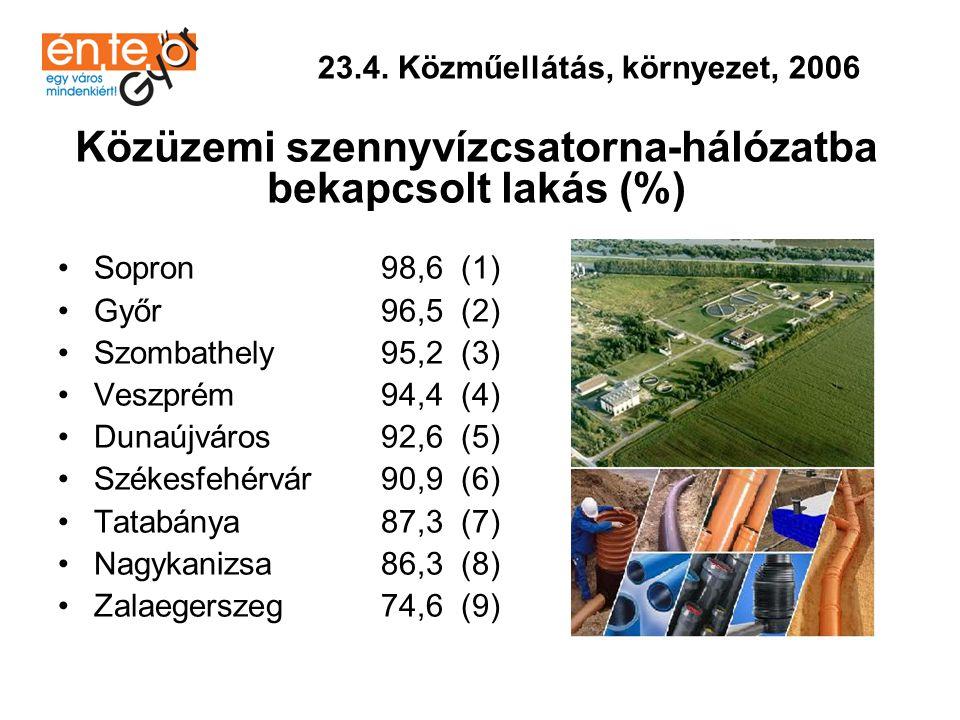 •Sopron 100,0 (1) •Tatabánya 99,6 (2) •Győr 99,3 (3) •Dunaújváros 99,1 (4) •Szombathely 98,4 (5) •Székesfehérvár 97,4 (6) •Zalaegerszeg 96,1 (7) •Nagykanizsa 94,7 (8) •Veszprém 92,2 (9) 23.4.