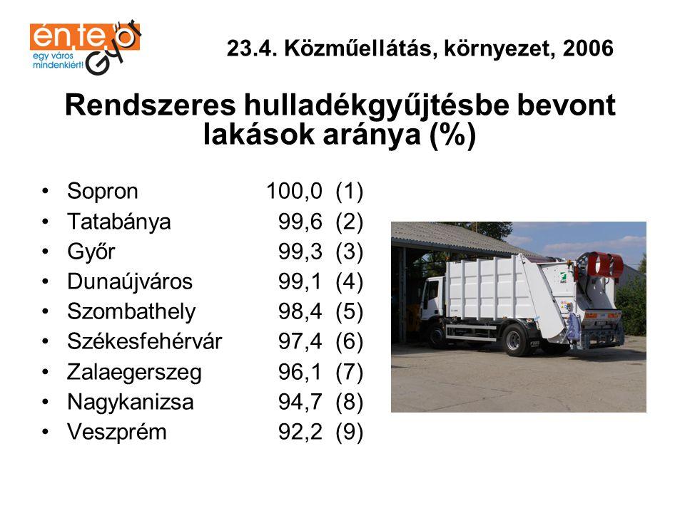•Veszprém 83.024 (1) •Székesfehérvár 82.314 (2) •Tatabánya 81.318 (3) •Dunaújváros 80.307 (4) •Győr 78.654 (5) •Zalaegerszeg 78.447 (6) •Szombathely 77.686 (7) •Sopron 76.142 (8) •Nagykanizsa 76.099 (9) 23.5.