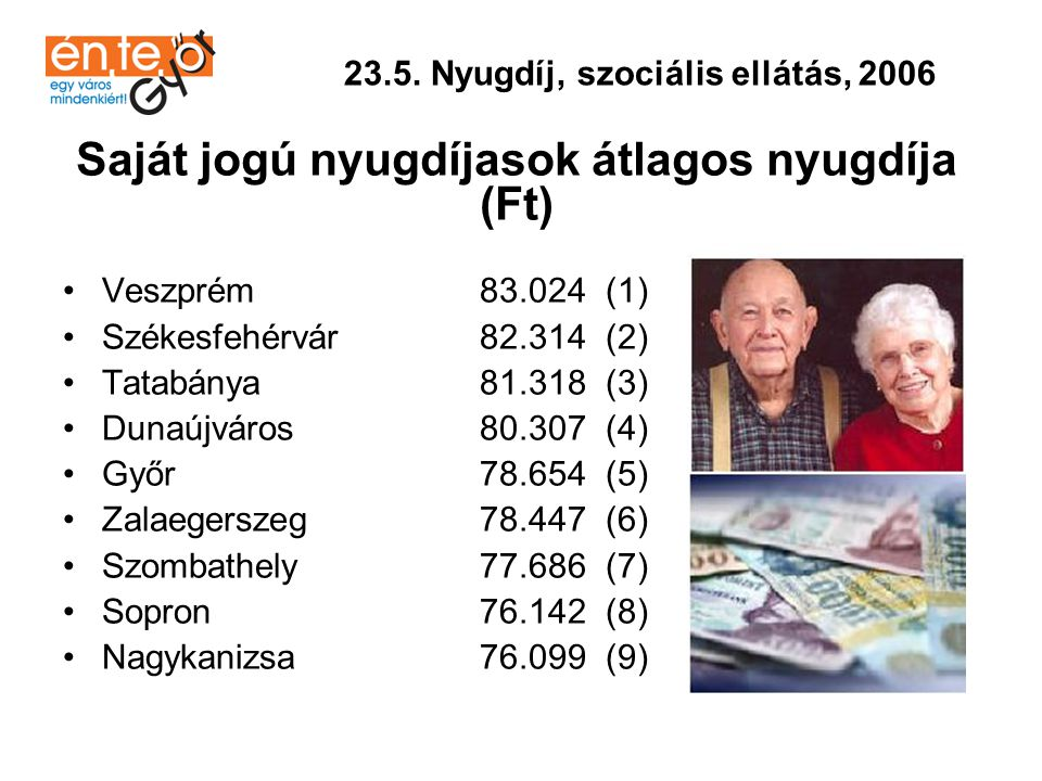 •Szombathely 1304 (1) •Dunaújváros 1391 (2) •Veszprém 1410 (3) •Nagykanizsa 1412 (4) •Tatabánya 1470 (5) •Győr 1491 (6) •Sopron 1506 (7) •Székesfehérvár 1539 (8) •Zalaegerszeg 1673 (9) 23.6.