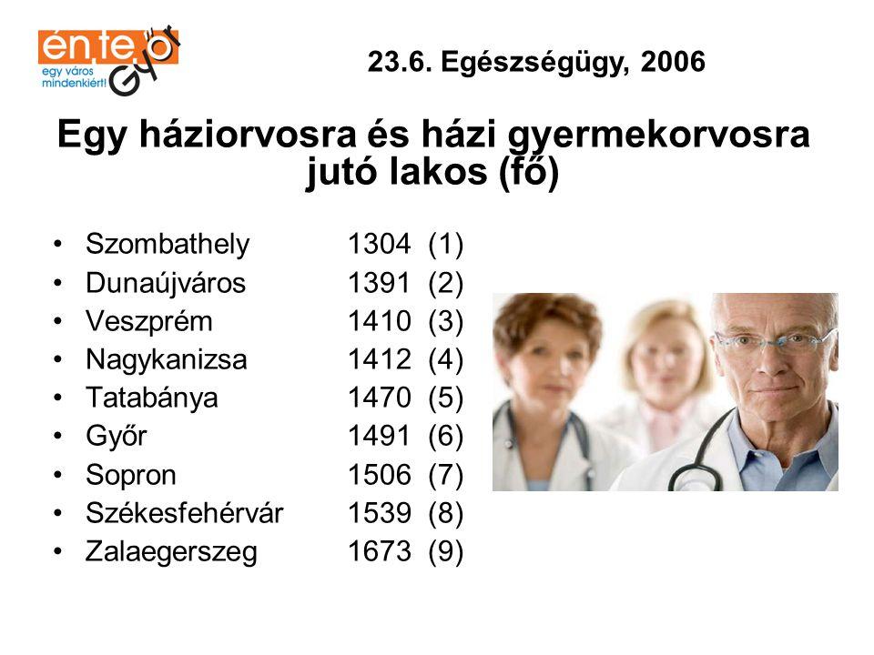 •Győr 22 (1) •Sopron 22 (1) •Székesfehérvár 22 (1) •Veszprém 22 (1) •Zalaegerszeg 24 (2) •Tatabánya 24 (2) •Nagykanizsa 24 (2) •Dunaújváros 24 (2) •Szombathely 25 (3) 23.7.