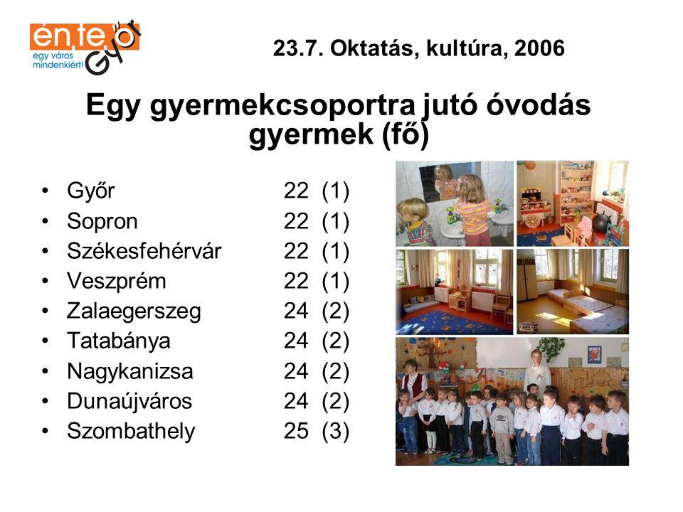•Veszprém 136 (1) •Győr 126 (2) •Sopron 91 (3) •Dunaújváros 91 (3) •Szombathely 75 (4) •Székesfehérvár 40 (5) •Zalaegerszeg 31 (6) •Tatabánya 22 (7) •Nagykanizsa 8 (8) 23.7.