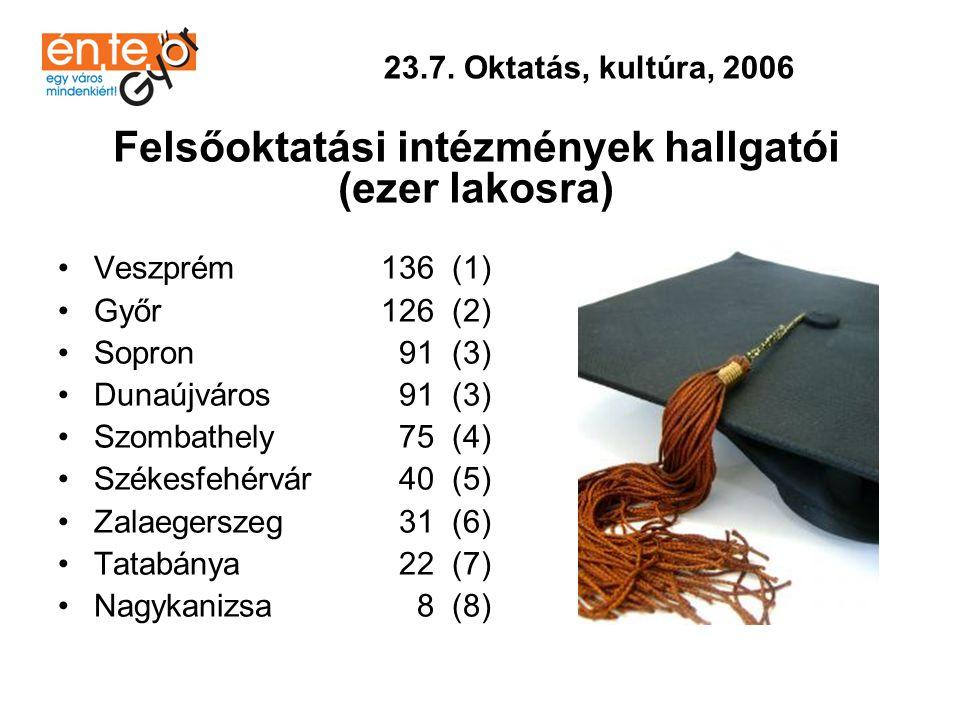 •Veszprém 2606 (1) •Sopron 2199 (2) •Székesfehérvár 1823 (3) •Zalaegerszeg 1451 (4) •Szombathely 1070 (5) •Győr 738 (6) •Nagykanizsa 130 (7) •Dunaújváros 123 (8) •Tatabánya 98 (9) 23.7.