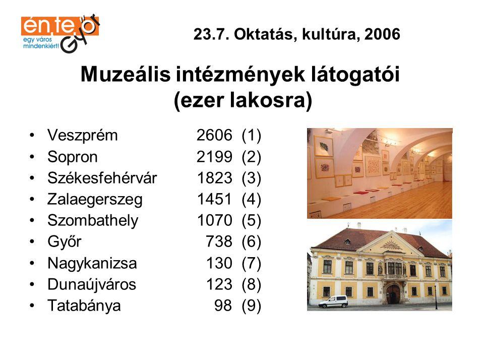 •Győr 2919 (1) •Székesfehérvár 2850 (2) •Szombathely 2567 (3) •Veszprém 2401 (4) •Sopron 2294 (5) •Zalaegerszeg 2226 (6) •Nagykanizsa 1395 (7) •Dunaújváros 1282 (8) •Tatabánya 98 (9) 23.7.