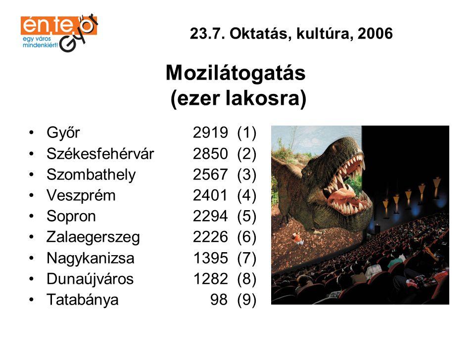 •Székesfehérvár 446.659 (1) •Győr 419.103 (2) •Veszprém 380.169 (3) •Dunaújváros 375.331 (4) •Szombathely 341.333 (5) •Zalaegerszeg 339.972 (6) •Sopron 317.080 (7) •Tatabánya 310.581 (8) •Nagykanizsa 284.215 (9) 23.8.