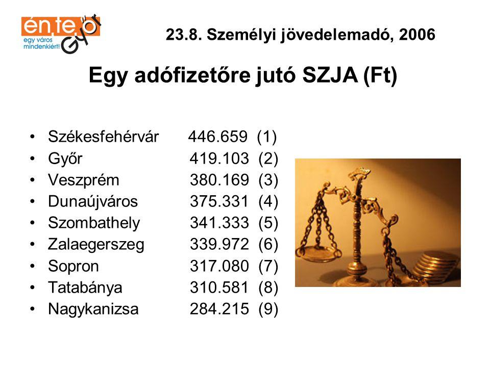 •Székesfehérvár 169 (1) •Győr 164 (2) •Veszprém 162 (3) •Szombathely 160 (4) •Zalaegerszeg 156 (5) •Sopron 134 (6) •Nagykanizsa 130 (7) •Tatabánya 120 (8) •Dunaújváros 119 (9) 23.10.