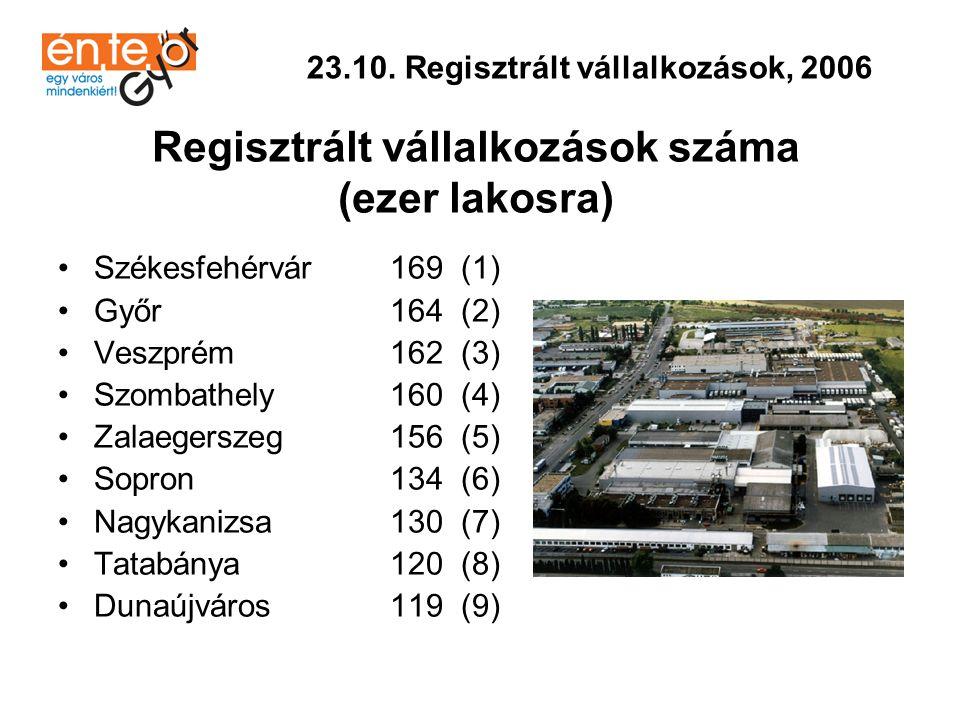 •Győr 238 (1) •Veszprém 238 (1) •Zalaegerszeg 229 (2) •Nagykanizsa 224 (3) •Sopron 223 (4) •Szombathely 203 (5) •Székesfehérvár 200 (6) •Dunaújváros 151 (7) •Tatabánya 140 (8) 23.11.