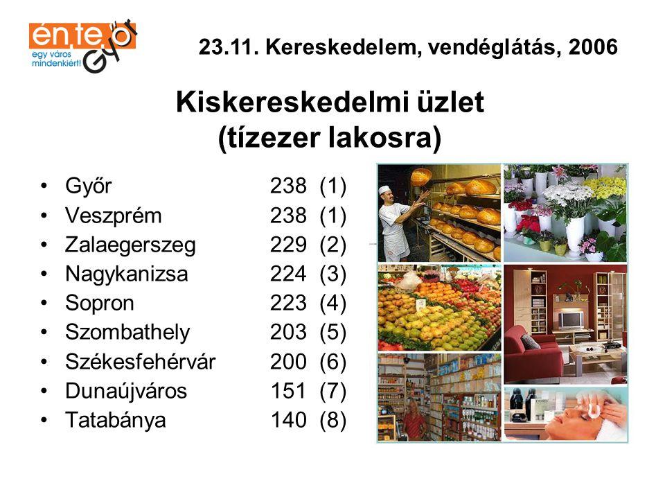 •Sopron 76 (1) •Győr 72 (2) •Zalaegerszeg 71 (3) •Veszprém 59 (4) •Szombathely 57 (5) •Székesfehérvár 52 (6) •Nagykanizsa 50 (7) •Dunaújváros 49 (8) •Tatabánya 39 (9) 23.11.