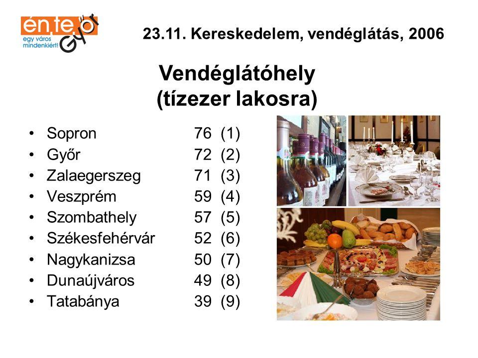 •Sopron 256,4 (1) •Szombathely 241,4 (2) •Tatabánya 212,5 (3) •Veszprém 209,2 (4) •Nagykanizsa 171,8 (5) •Zalaegerszeg 160,8 (6) •Székesfehérvár 160,0 (7) •Dunaújváros 96,5 (8) •Győr 76,3 (9) 23.12.
