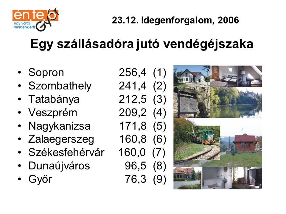 •Székesfehérvár 364 (1) •Szombathely 336 (2) •Győr 332 (3) •Zalaegerszeg 326 (4) •Sopron 320 (5) •Veszprém 317 (6) •Nagykanizsa 306 (7) •Tatabánya 286 (8) •Dunaújváros 270 (9) 23.13.