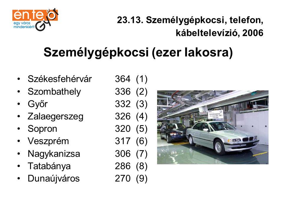 •Győr 428 (1) •Székesfehérvár 427 (2) •Zalaegerszeg 420 (3) •Sopron 410 (4) •Szombathely 398 (5) •Tatabánya 361 (6) •Nagykanizsa 306 (7) •Dunaújváros 234 (8) •Veszprém 135 (9) 23.13.