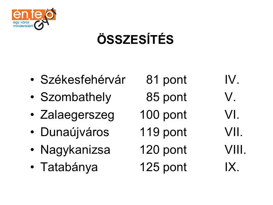 •Sopron 67 pont II. •Veszprém 78 pont III. ÖSSZESÍTÉS •Győr 61 pont I.