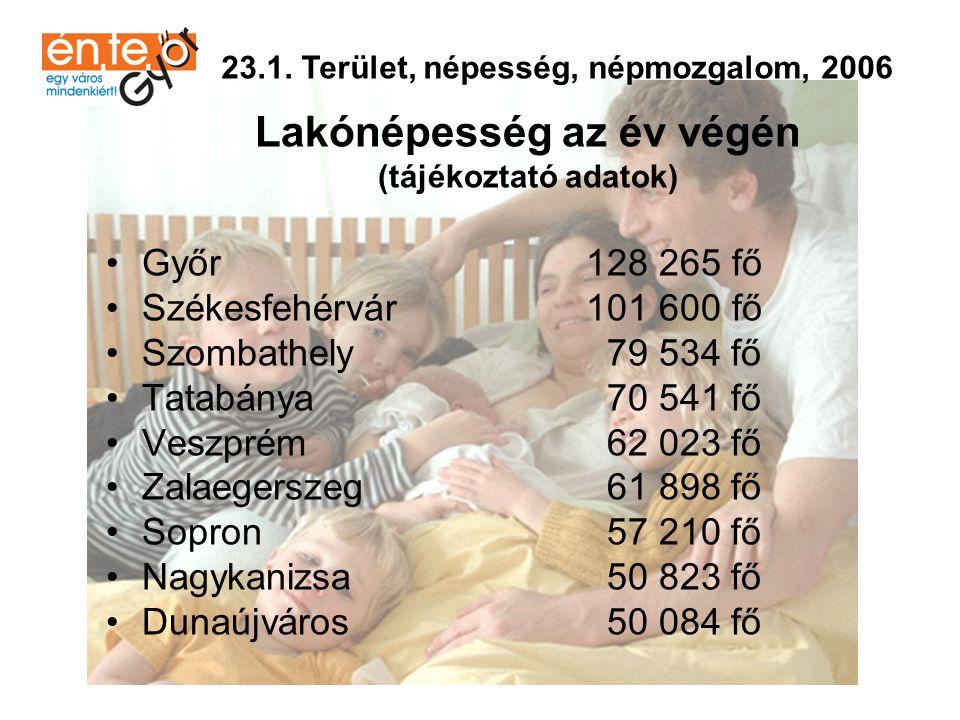 Élveszületések száma (ezer lakosra) (tájékoztató adatok) •Győr10,7 •Tatabánya10,0 •Sopron 9,9 •Veszprém 9,7 •Székesfehérvár 9,6 •Dunaújváros 9,5 •Szombathely 9,2 •Zalaegerszeg 8,9 •Nagykanizsa 8,6 23.1.
