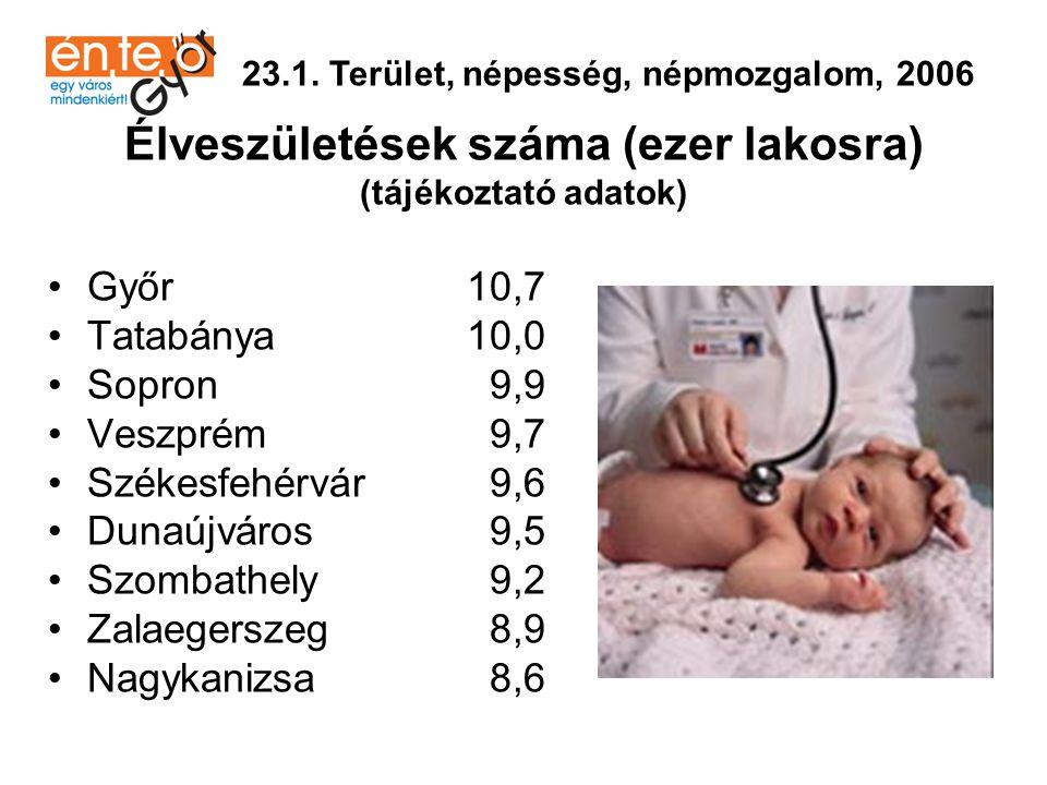 Természetes szaporodás, fogyás (-) (tájékoztató adatok) •Veszprém 1,2 •Sopron- 0,7 •Győr- 0,9 •Székesfehérvár- 1,4 •Zalaegerszeg- 2,4 •Szombathely- 2,5 •Nagykanizsa- 2,5 •Dunaújváros- 3,1 •Tatabánya- 3,6 23.1.