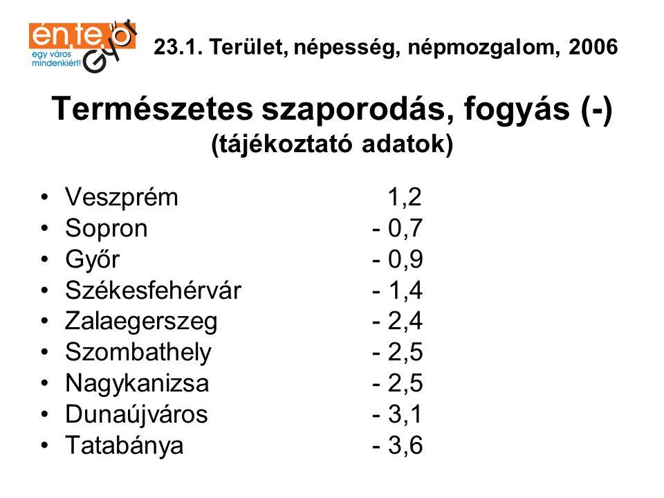 •Sopron1,8(1) •Győr2,9(2) •Szombathely3,2(3) •Székesfehérvár3,6(4) •Tatabánya3,6(4) •Veszprém3,7(5) •Zalaegerszeg4,9(6) •Dunaújváros5,0 (7) •Nagykanizsa6,1 (8) 23.2.