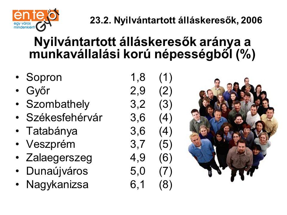 •Sopron4,3(1) •Győr5,7(2) •Nagykanizsa5,7(2) •Veszprém6,1(3) •Székesfehérvár7,5(4) •Zalaegerszeg8,1(5) •Tatabánya8,6(6) •Szombathely9,1(7) •Dunaújváros9,4(8) 23.2.