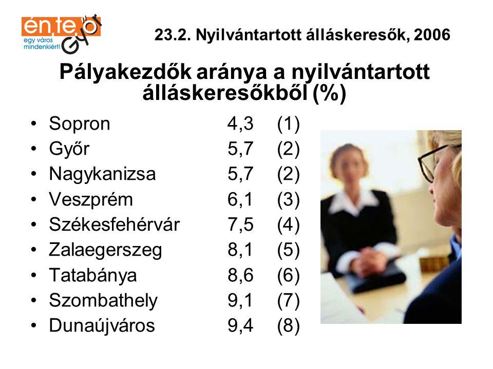 •Zalaegerszeg60(1) •Sopron45(2) •Szombathely40(3) •Veszprém36(4) •Győr32(5) •Székesfehérvár27(6) •Tatabánya24(7) •Dunaújváros17(8) •Nagykanizsa13(9) 23.3.