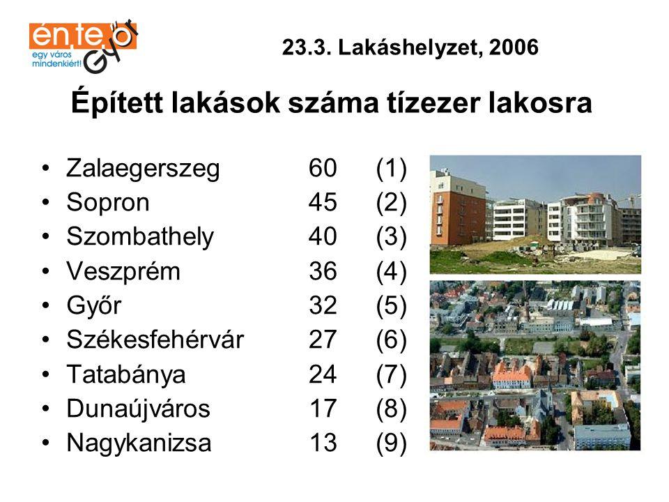 •Nagykanizsa104,7 * (1) •Zalaegerszeg 97,8 (2) •Székesfehérvár 97,4 (3) •Dunaújváros 96,1 (4) •Győr 93,5 (5) •Sopron 90,3 (6) •Szombathely 86,8 (7) •Veszprém 86,2 (8) •Tatabánya 16,1 (9) * 100% feletti adat: pl.