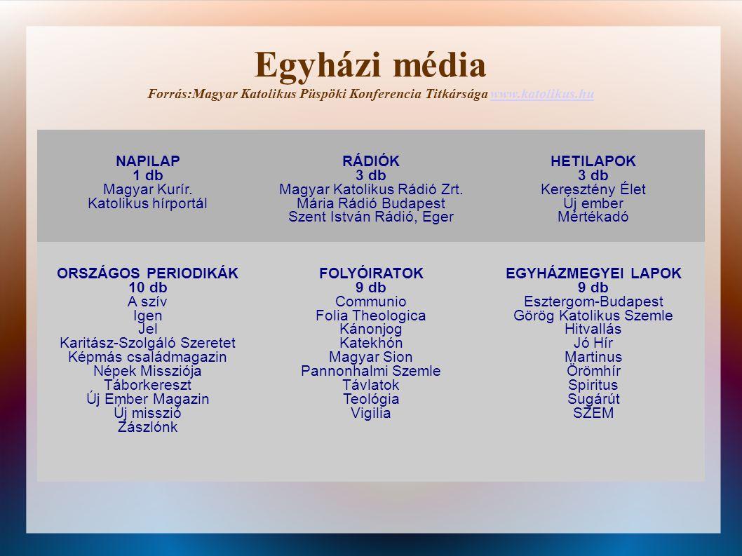 Egyházi média Forrás:Magyar Katolikus Püspöki Konferencia Titkársága www.katolikus.huwww.katolikus.hu NAPILAP 1 db Magyar Kurír. Katolikus hírportál R