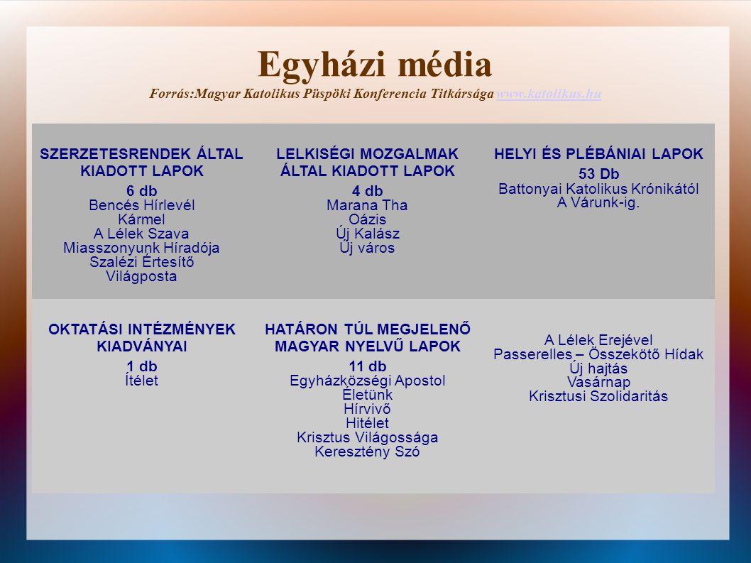 Egyházi média Forrás:Magyar Katolikus Püspöki Konferencia Titkársága www.katolikus.huwww.katolikus.hu SZERZETESRENDEK ÁLTAL KIADOTT LAPOK 6 db Bencés