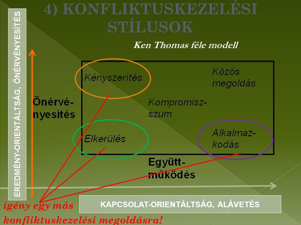 4) KONFLIKTUSKEZELÉSI STÍLUSOK Ken Thomas féle modell igény egy más konfliktuskezelési megoldásra.