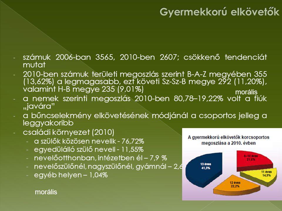 """- számuk 2006-ban 3565, 2010-ben 2607; csökkenő tendenciát mutat - 2010-ben számuk területi megoszlás szerint B-A-Z megyében 355 (13,62%) a legmagasabb, ezt követi Sz-Sz-B megye 292 (11,20%), valamint H-B megye 235 (9,01%) - a nemek szerinti megoszlás 2010-ben 80,78–19,22% volt a fiúk """"javára - a bűncselekmény elkövetésének módjánál a csoportos jelleg a leggyakoribb - családi környezet (2010) - a szülők közösen nevelik - 76,72% - egyedülálló szülő neveli - 11,55% - nevelőotthonban, intézetben él – 7,9 % - nevelőszülőnél, nagyszülőnél, gyámnál – 2,61% - egyéb helyen – 1,04% morális"""