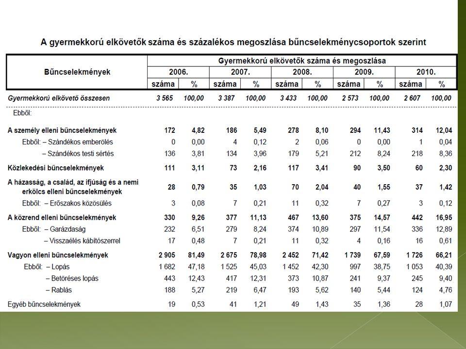 Az erőszak, mint konfliktus-feloldási eszköz otthoni minta; magasabb a családi devianciák, a családon belüli erőszak és az alkoholizmus aránya