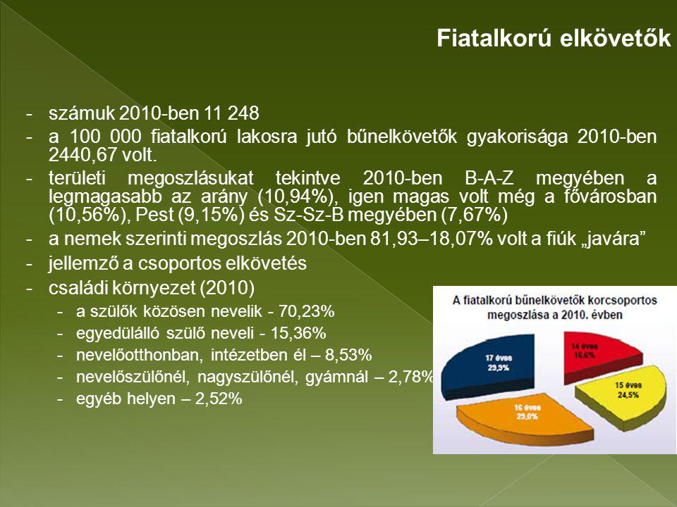 - A bűnelkövetésben közrejátszó oksági tényezők -alkohol hatása (6,93%) -kábítószer hatása (3,48%) -kábító hatású anyag hatása (0,28%) -több együtt (0,42%) -egyik sem (88,9%) Fiatalkorú elkövetők