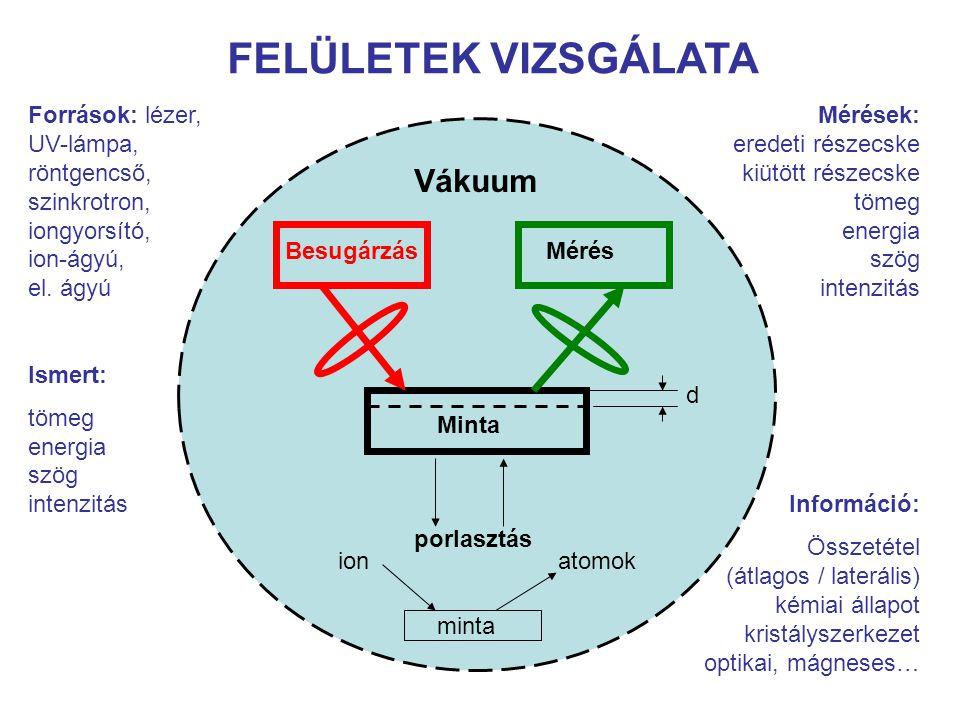 Felületvizsgáló módszerek: Mikroszkópok: LM, TEM, SEM, MEM, STM, AFM, FEM, FIM Elektron nyalábok: EDX-ray S, EELS (Microsc), EPMA, STEM, CL Diffrakció: XRD, EXAFS, XANES, NEXAFS, XPD, AED, LEED, RHEED Elektron emisszió: XPS, XAES, UPS, (AES), SAM, ARXPS, REELS, REELM, EPES, Recoil ELS, EELFS, CEELS, VEELS Röntgen emisszió: XRF, TXRF, PIXE, HRXRS, XAFS Látható/UV emisszió: PL, Mod.