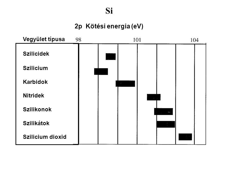 Si 2p Kötési energia (eV) Vegyület típusa Szilicidek Szilicium Karbidok Nitridek Szilikonok Szilikátok Szilicium dioxid
