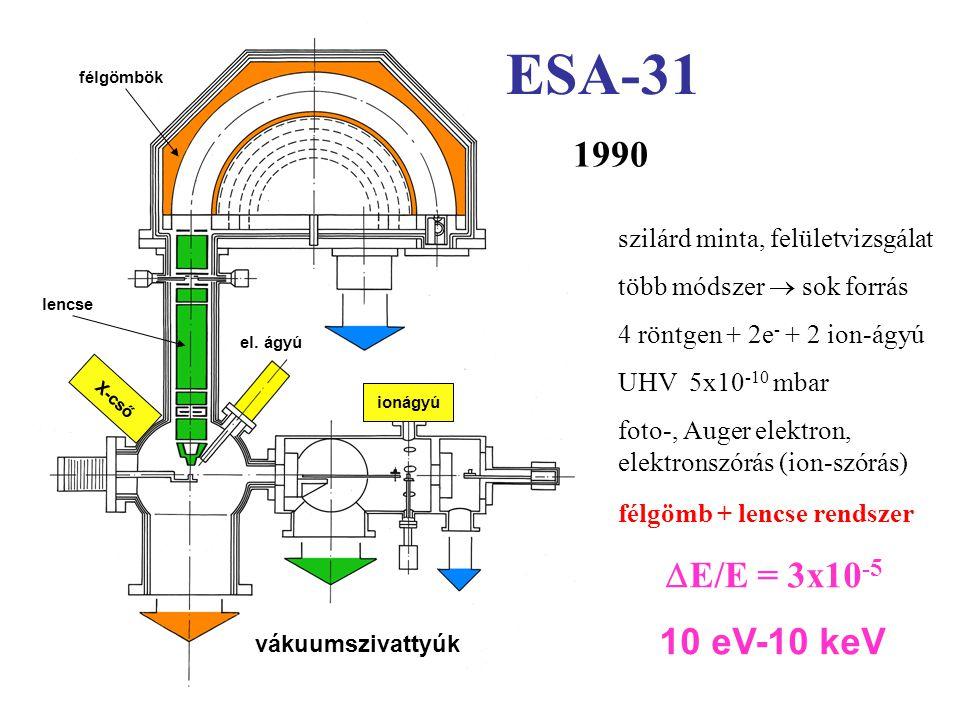szilárd minta, felületvizsgálat több módszer  sok forrás 4 röntgen + 2e - + 2 ion-ágyú UHV 5x10 -10 mbar foto-, Auger elektron, elektronszórás (ion-szórás) félgömb + lencse rendszer  E/E = 3x10 -5 10 eV-10 keV 1990 ESA-31 vákuumszivattyúk lencse félgömbök ionágyú X-cső el.