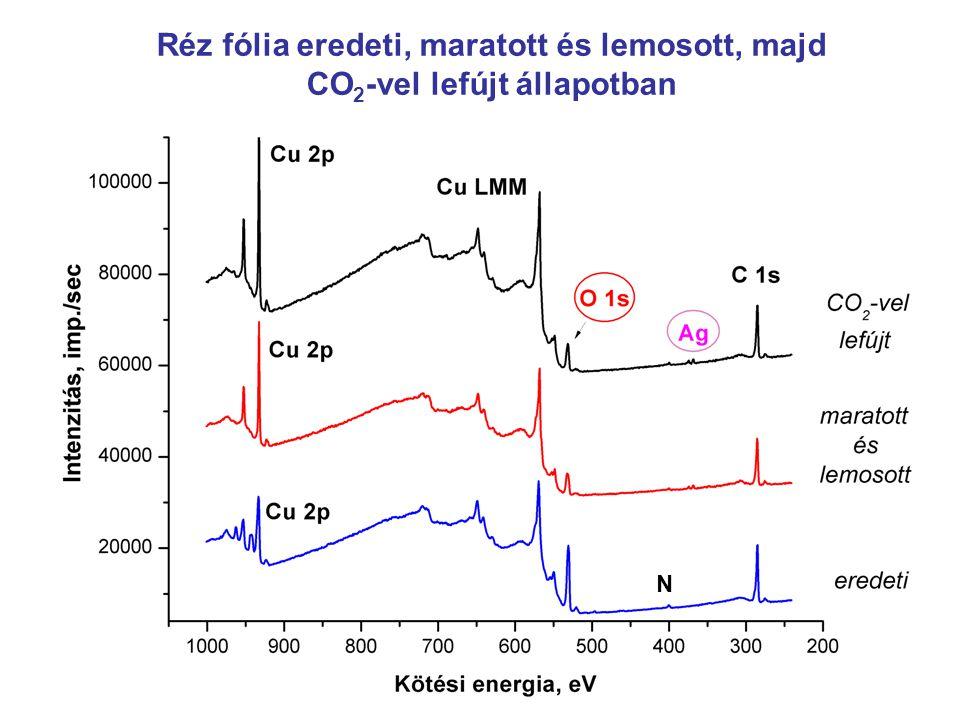 Réz fólia eredeti, maratott és lemosott, majd CO 2 -vel lefújt állapotban N