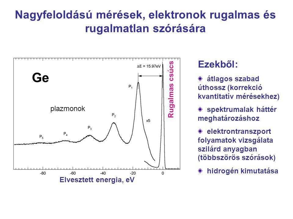 Elvesztett energia, eV Nagyfeloldású mérések, elektronok rugalmas és rugalmatlan szórására Ezekből: átlagos szabad úthossz (korrekció kvantitatív mérésekhez) spektrumalak háttér meghatározáshoz elektrontranszport folyamatok vizsgálata szilárd anyagban (többszörös szórások) hidrogén kimutatása plazmonok Rugalmas csúcs Ge