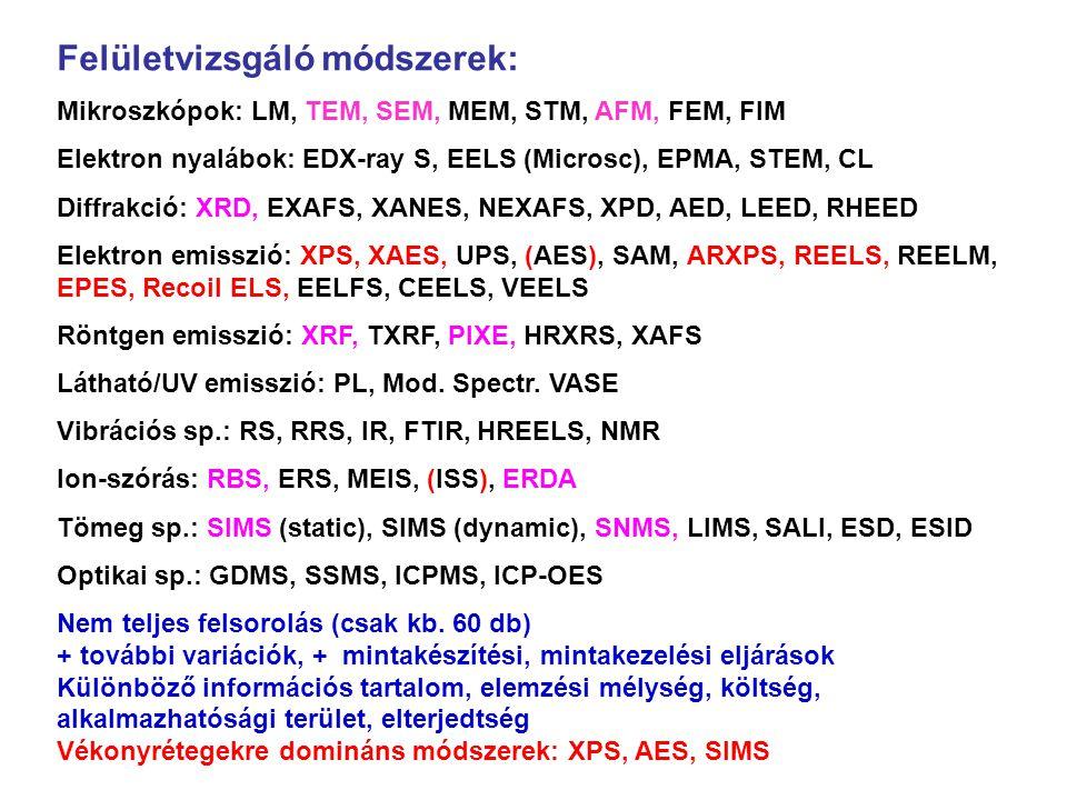 n A kilépő fotoelektron kinetikus energiája: E fe = E foton - E kötési E fe = E foton - E kötési n A spektrumvonalakat annak az elektronhéjnak a jelével azonosítjuk, amelyikről az elektron származik (1s, 2s, 2p stb.).