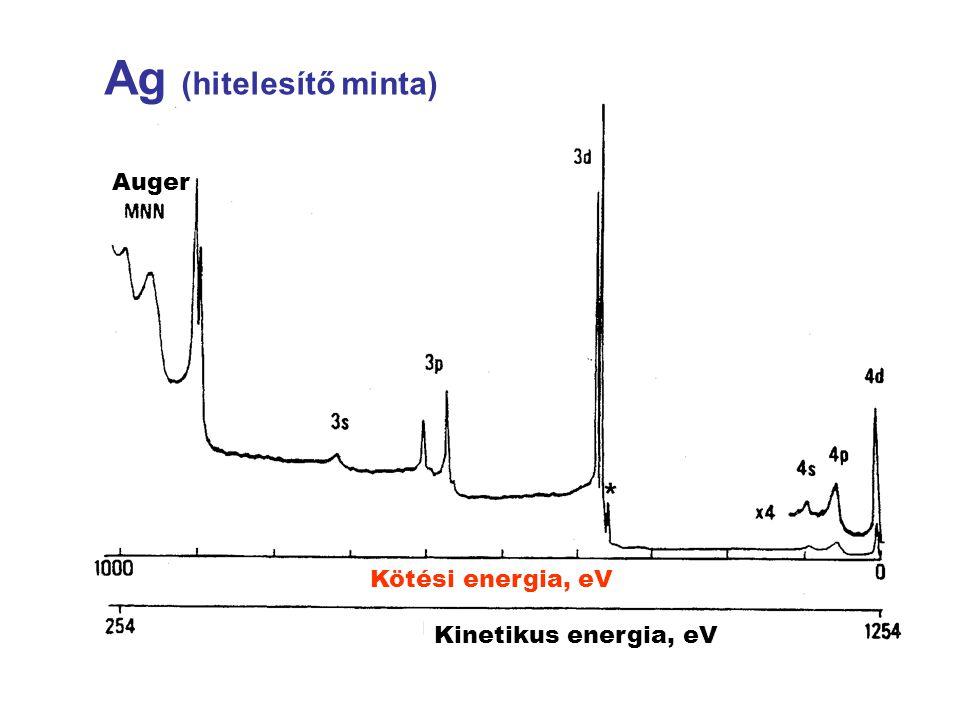N(E)/E Kötési energia, eV Csúcs terület Relatív szorzó Atomi koncentráció % Ni Cu 2.65 3.65 4.044 5.321 49 51 Réz-nikkel ötvözet