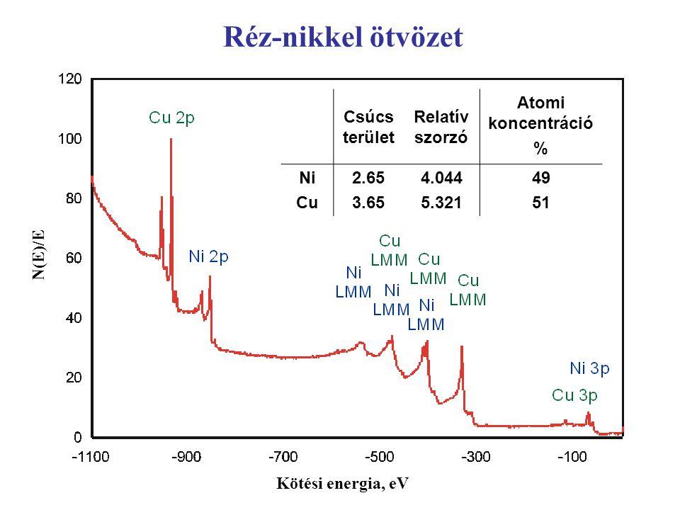 Kémiai állapot hatása a spektrum alakjára Ni fém Ni oxid Kötési energia, eV Réz vegyületek a CuO Cu CuSO 4
