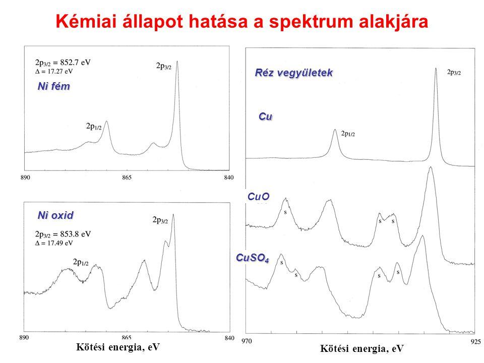 PVTFA (Poliviniltriflouracetát) Kötési energia, eV C 1s O 1s