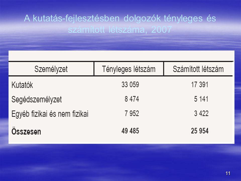 11 A kutatás-fejlesztésben dolgozók tényleges és számított létszáma, 2007